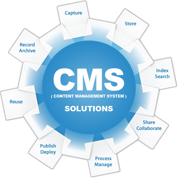 What is a CMS or Content Management Systems? We build solid web sites on WordPress